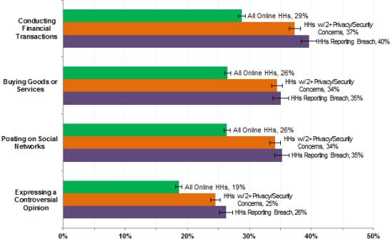 ntia online behavior 2