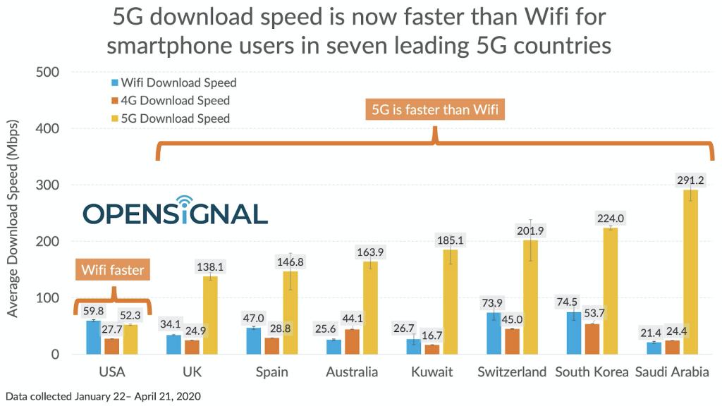 5G vs. Wi-Fi