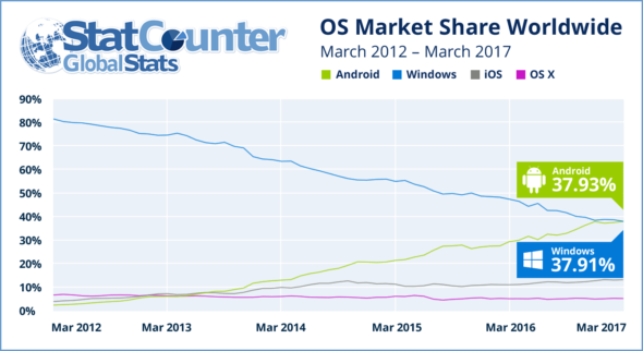 Most Popular OS