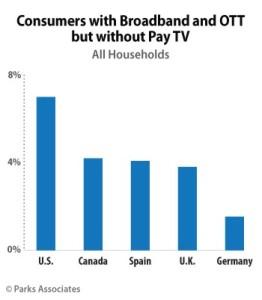 OTT Household Penetration
