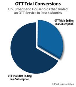 OTT free trials
