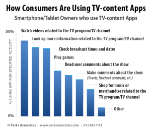 parks-assoc_data_how-consumers-use-tv-content-apps-02