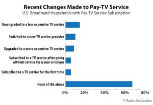 pay tv trends