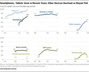pew device ownership