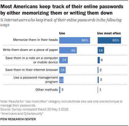 pew passwords
