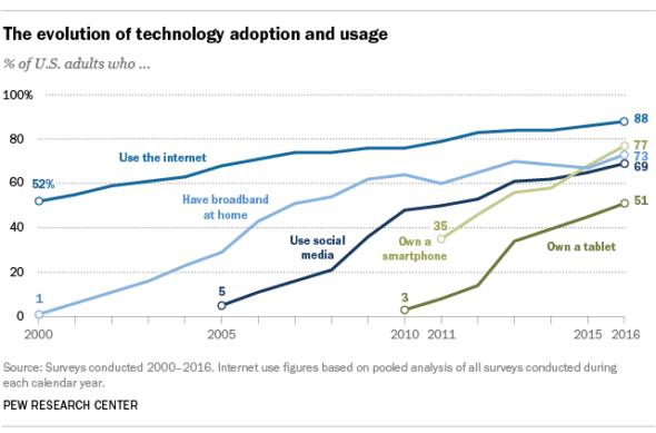 U.S. Smartphone Ownership