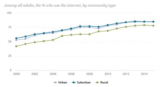 internet penetration by community type