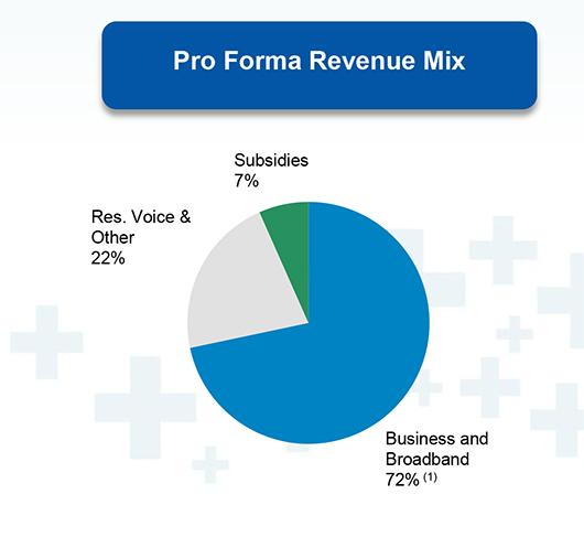 Consolidated - FairPoint Pro Forma Revenue (Source: Consolidated)