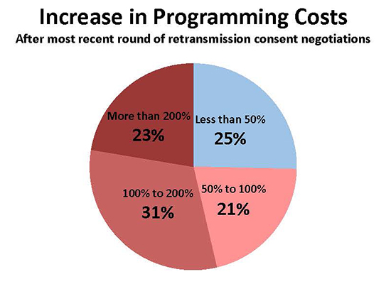 Source: FCC Docket/ Vantage Point Solutions