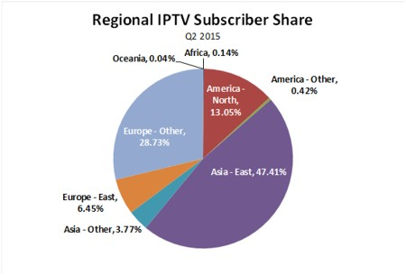 worldwide iptv subscriptions