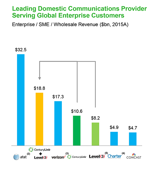 centurylink enterprise revenue