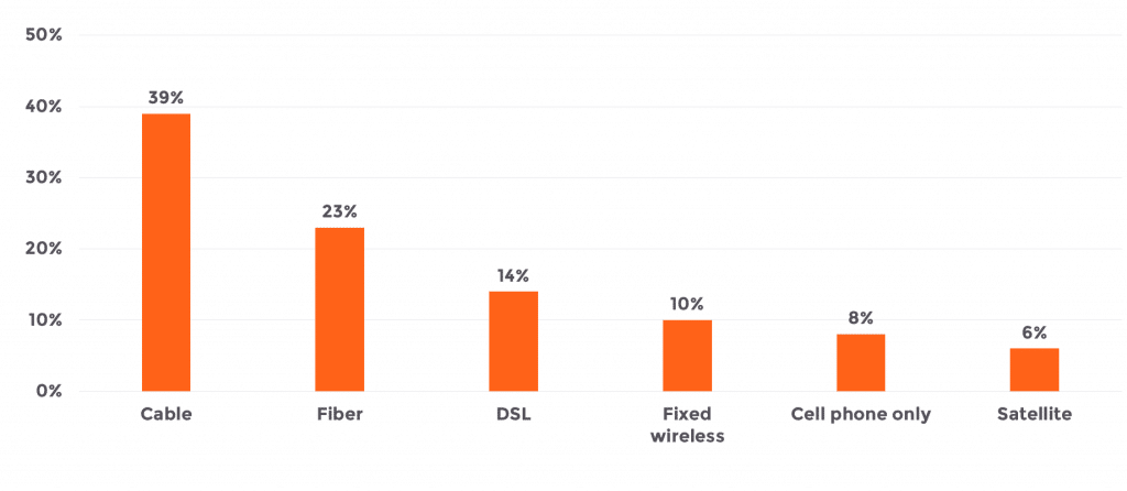 rural fiber penetration chart