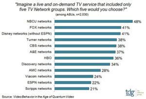 skinny tv bundles research