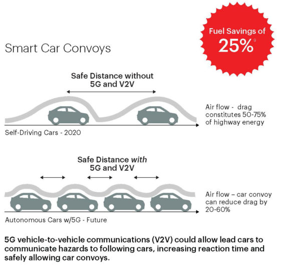 smart car convoys