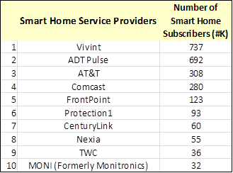 smart home market share