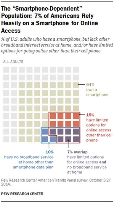 smartphone dependency