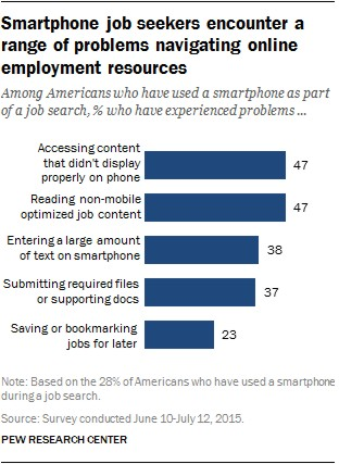 smartphone only internet users
