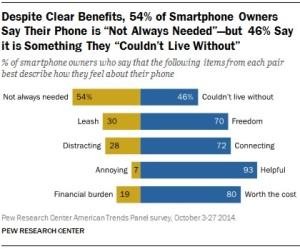 smartphone need