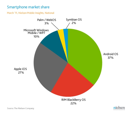 Nielsen Android Vs Apple Consumers Are Fickle