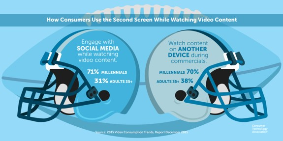 social tv use
