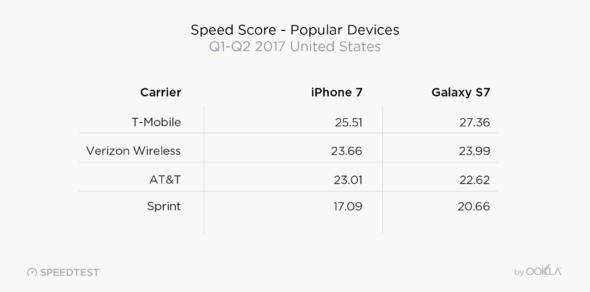 wireless device performance