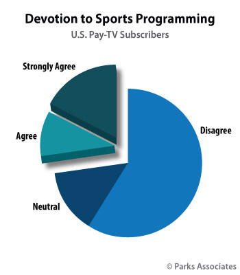 pay-TV households subscribe for sports