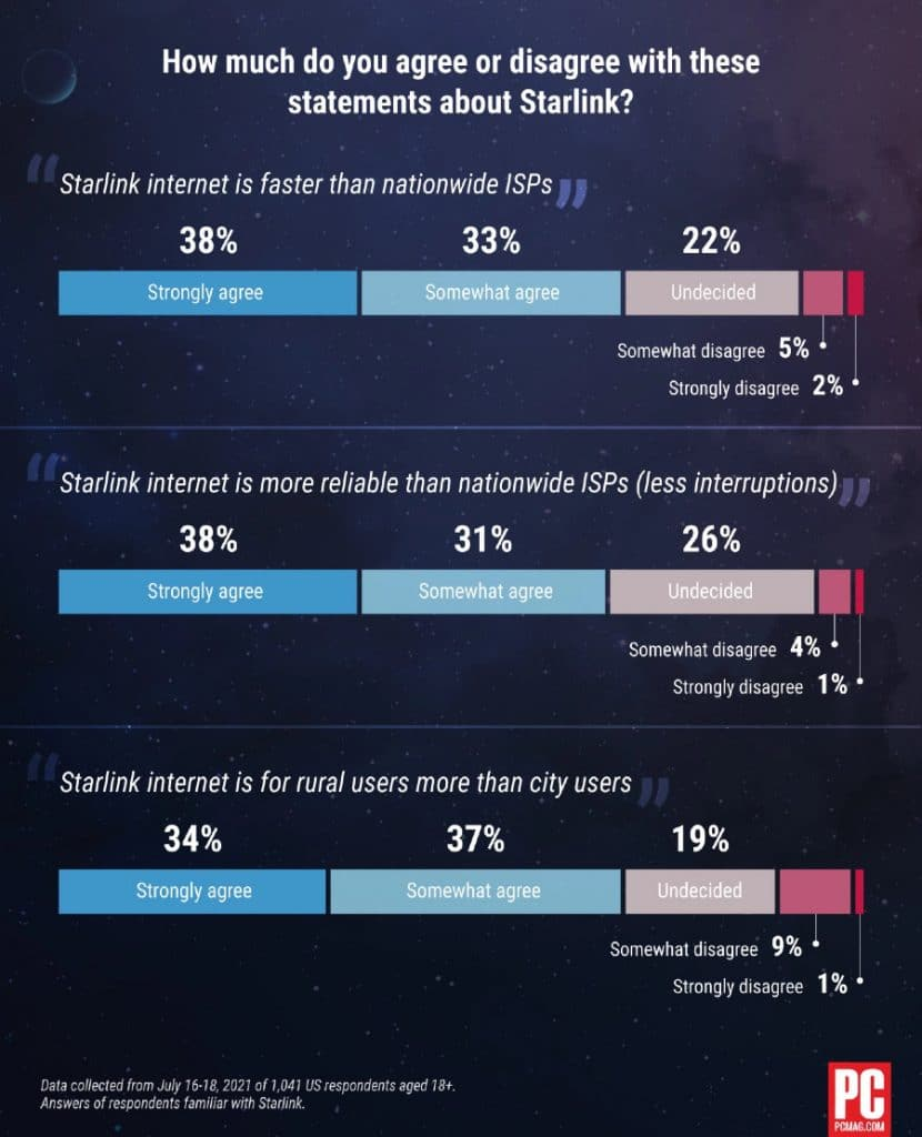 PCMag starlink survey responses