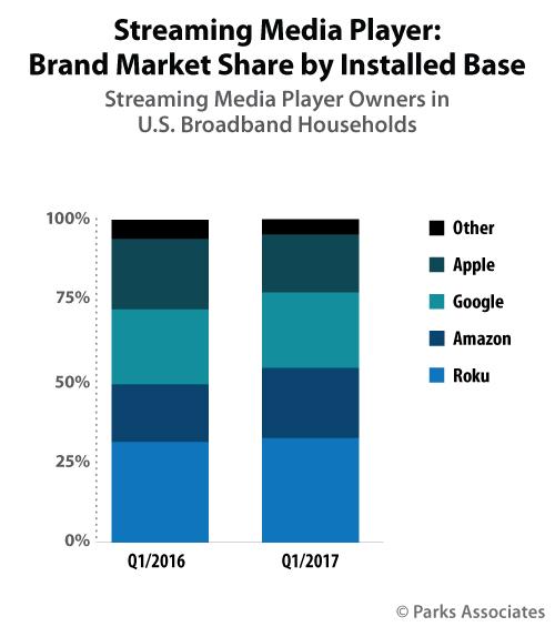Media Player Market Share