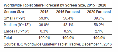 tablet-forecast