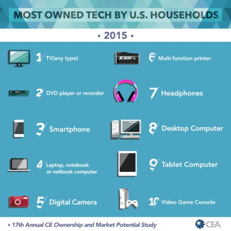 Household Tech Ownership