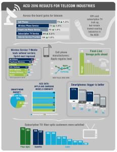 telecom industry customer satisfaction
