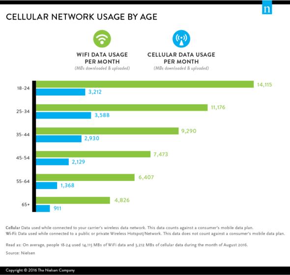 WiFi Vs. Cellular Usage