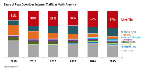 total netflix download traffic