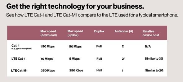 Verizon Cat M1 IoT