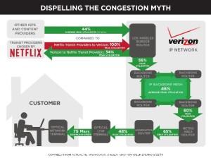 verizon_netflix chart
