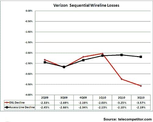 Verizon Wireline Sequential Loss