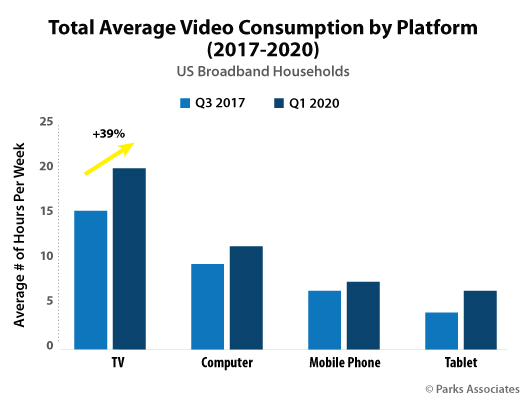 total average video consumption