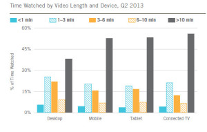 Ooyala Video Index Q2 2013