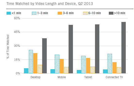 Ooyala Video Index Q2 2013
