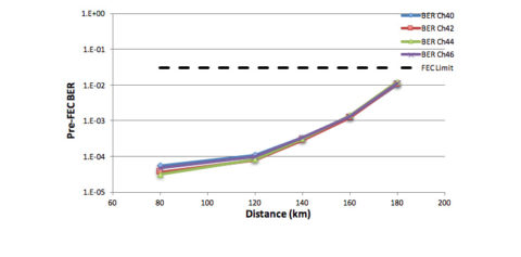 Voyager performance on a point-to-point link (Source: Telecom Infra Project)