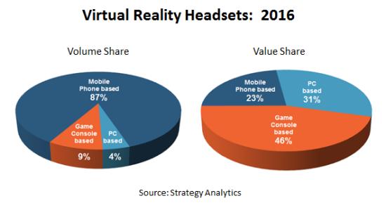 virtual reality headset forecast