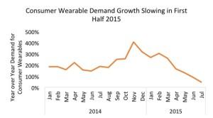 wearable demand
