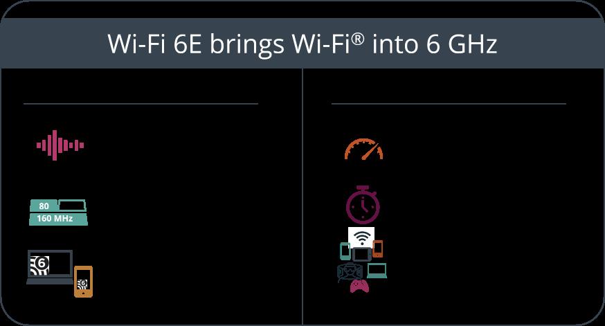 wi-fi 6 opportunity