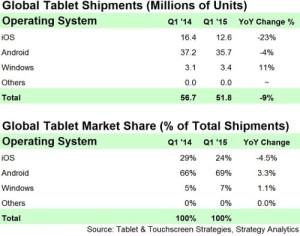 windows tablet growth