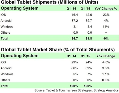 windows tablet growth