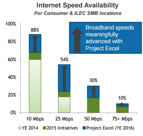 (Source: Windstream 3Q15 Earnings Presentation)