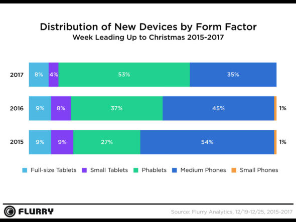 christmas device activations