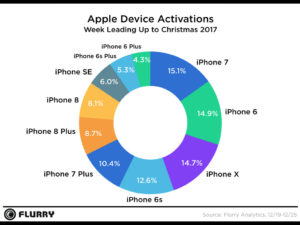 iphone market share by version